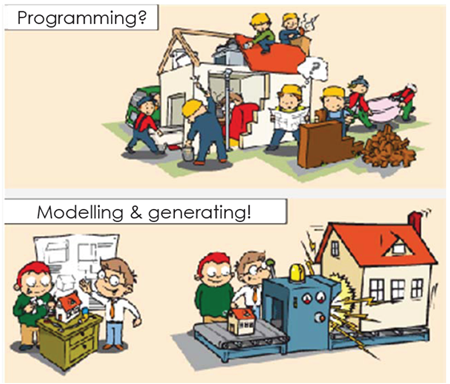 Model-Driven Engineering (MDE) in a nutshell